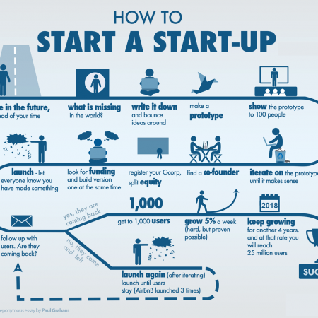 How to start a Startup in India